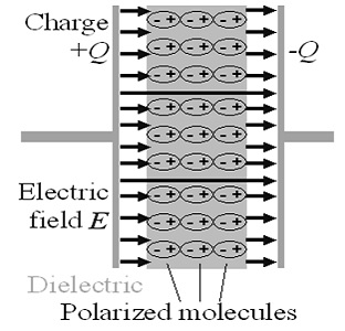 Polarization-in-Dielectric