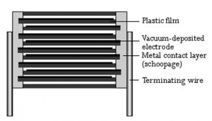 Polyester Capacitor Construction
