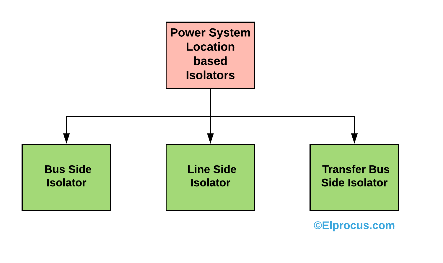 Power System Location based Isolators