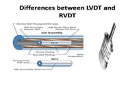 Differences between LVDT and RVDT