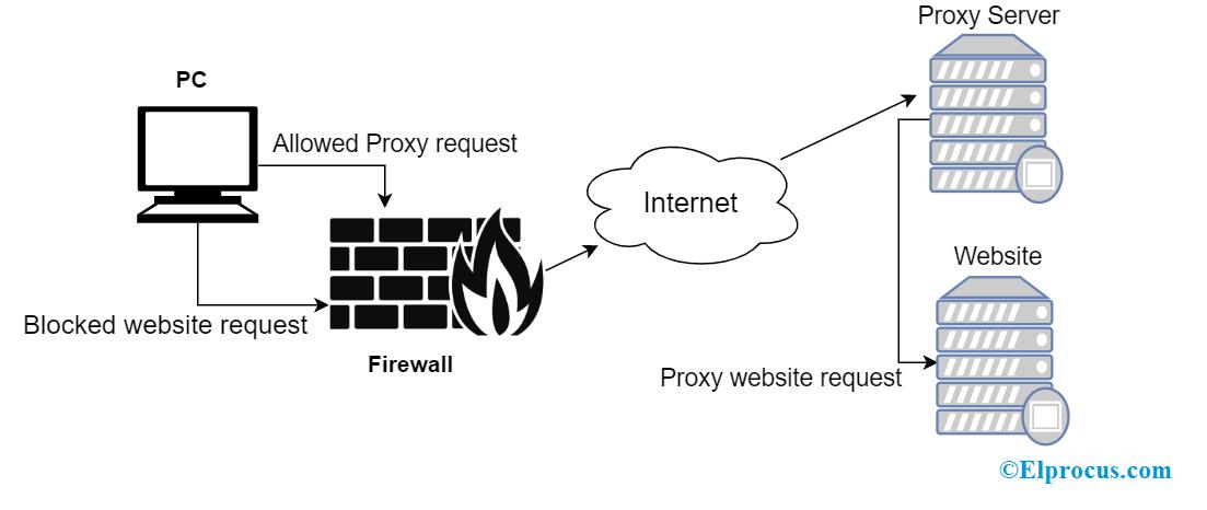 Proxy Server Operation