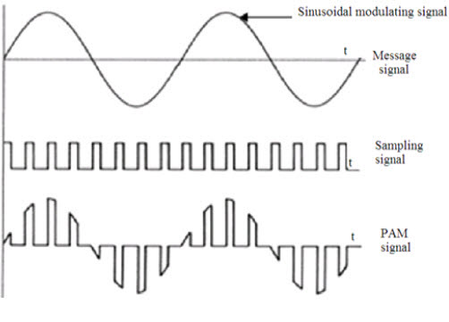 what is pulse width modulation pdf