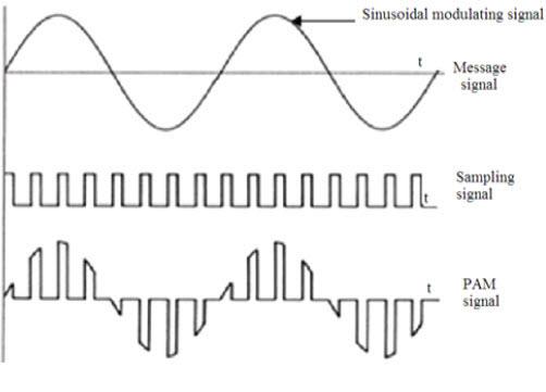 Pulse Amplitude Modulation Signal