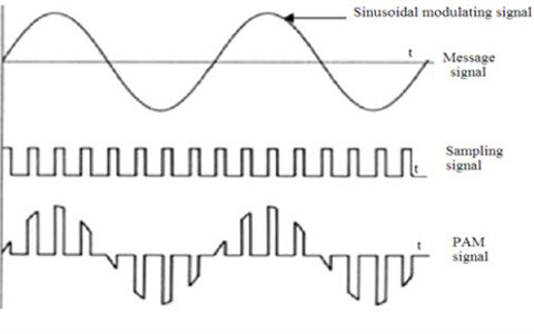 Pulse Amplitude Modulation pulse amplitude modulation (pam) theory of and its applications