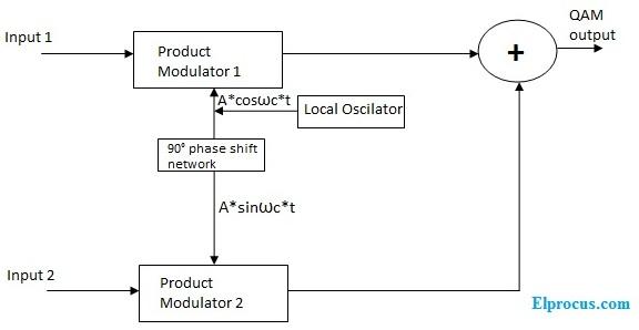 Quadrature Amplitude Modulation : Block Diagram & Its Working PrincipleElProCus