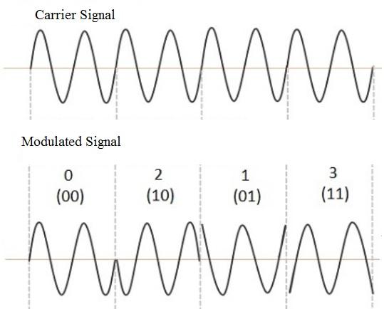 Quadrature Phase Shift Keying : Circuit Diagram & Advantages