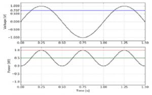 RMS Voltage Waveform