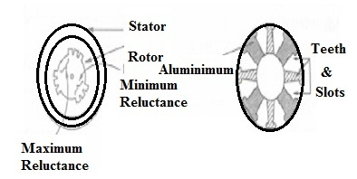 Reluctance Motor Construction