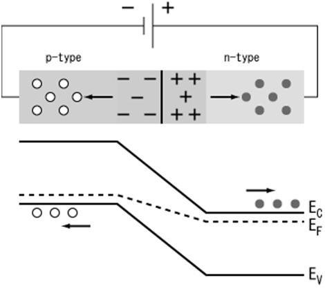 Reverse-Biased-PN-Juntion-Diode