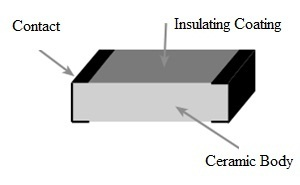 SMD Resistor Construction
