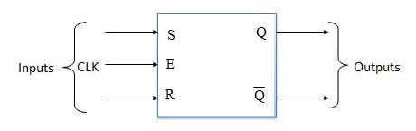 SR Flip Flop Block Diagram