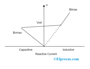 SVC VI Characteristics