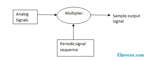 sampling-block-diagram