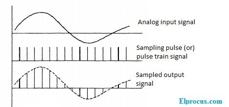 Sampling-output-waveforms