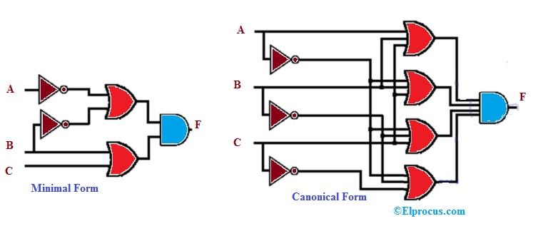 Schematic Design of POS