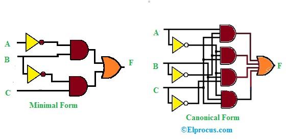 Schematic Design of SOP
