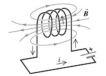 Self Inductance Working