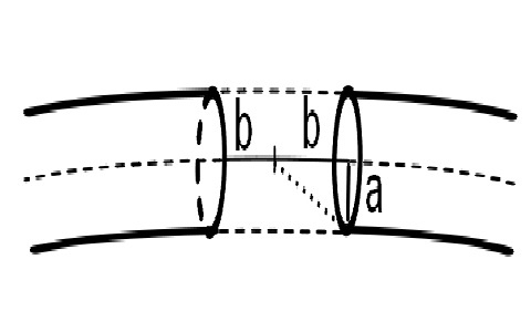 Self Inductance