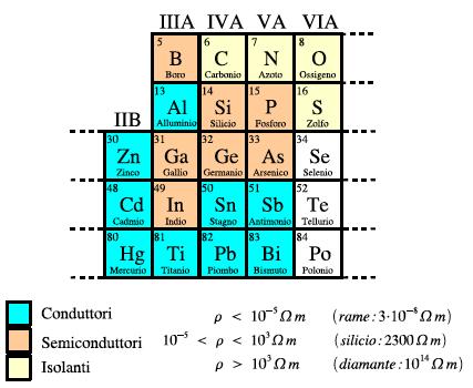 Semiconductors and Conductors