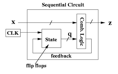 block diagram of 3 to 8 decoder different types of sequential circuits basics and truth  different types of sequential circuits basics and truth