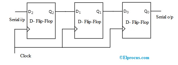 Shift Register Different Types Counters And Applications