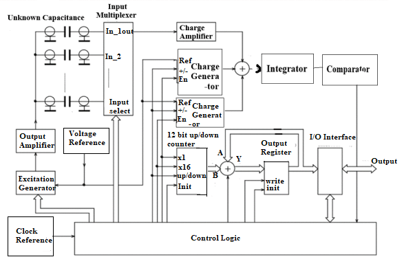 Block Diagram of Capacitance Meter