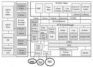 Software Architecture of SCADA