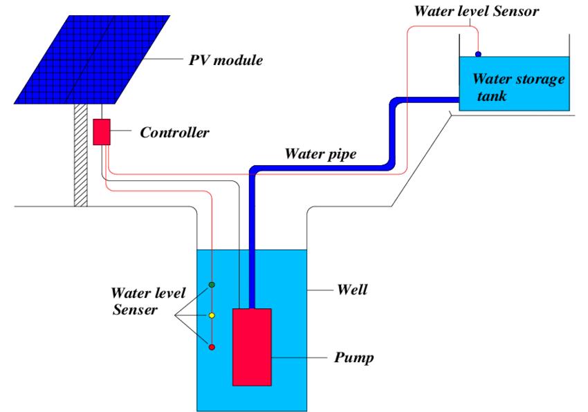 Solar Pump  Block Diagram  Types  Advantages  And
