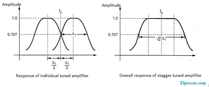 stagger-tuned-amplifier-output-response