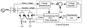 Static VAR Compensator Block Diagram