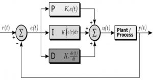 Structure of PID Controller