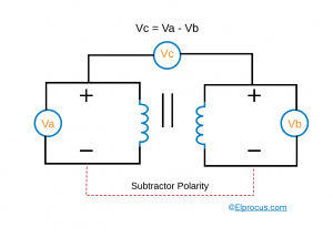 Subtractor Polarity