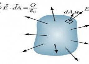 Theory of Gaussian Law