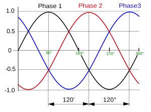 three phase waveform