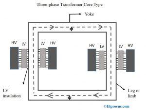 Core-Type-Transformer