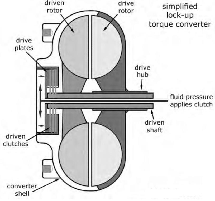 Torque Converter Flow