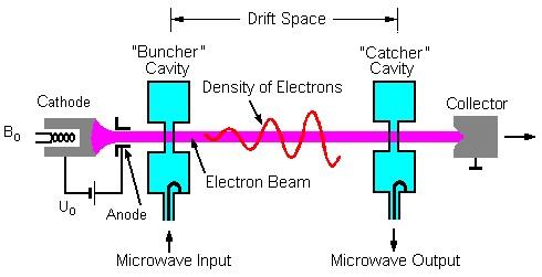 Two Cavity Klystron Amplifier