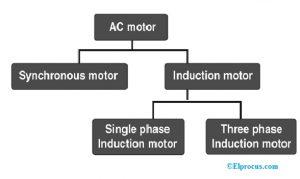 Types of AC Motor