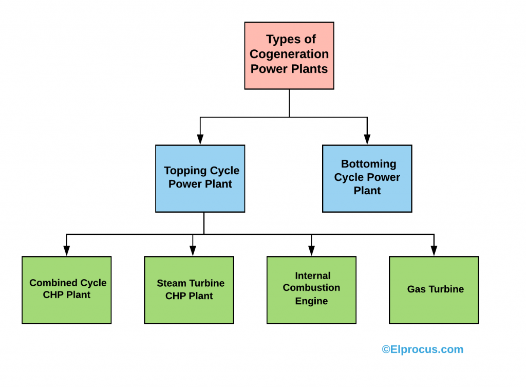 Types of Cogeneration Power Plants