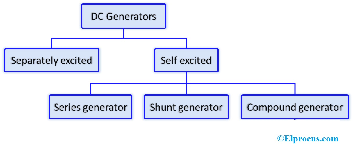 DC Generator: Construction, Working Principle,Types, and ... on
