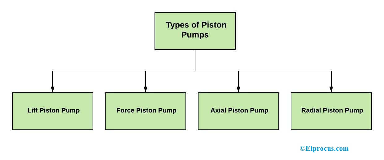 Types of Piston Pumps