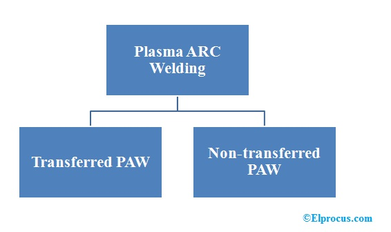 Types of Plasma ARC Welding