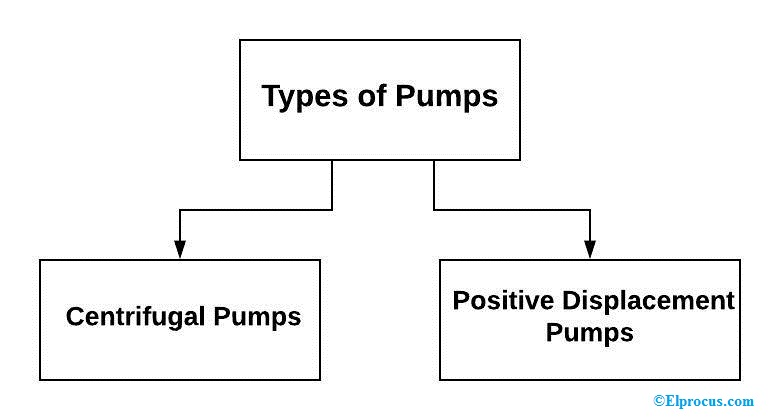 Motor Pump: Working Principle, Types, Specifications, and