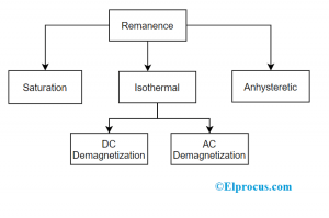 Types of Remanence