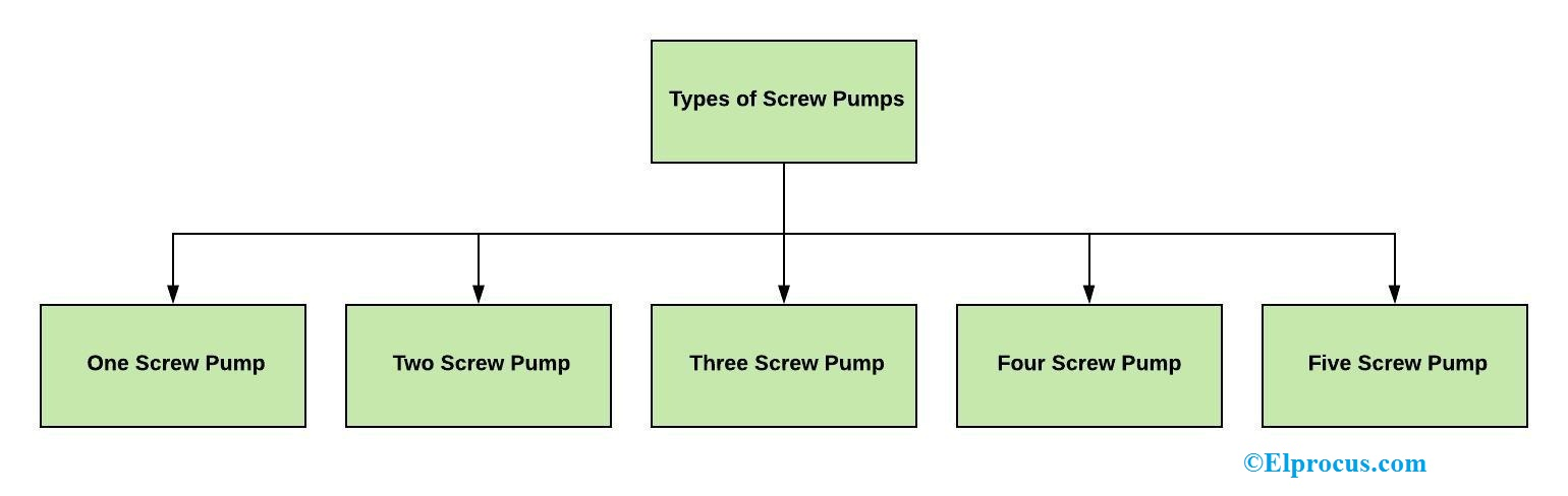 Types of Screw Pumps