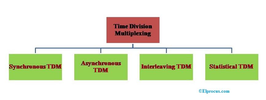 Types of TDM