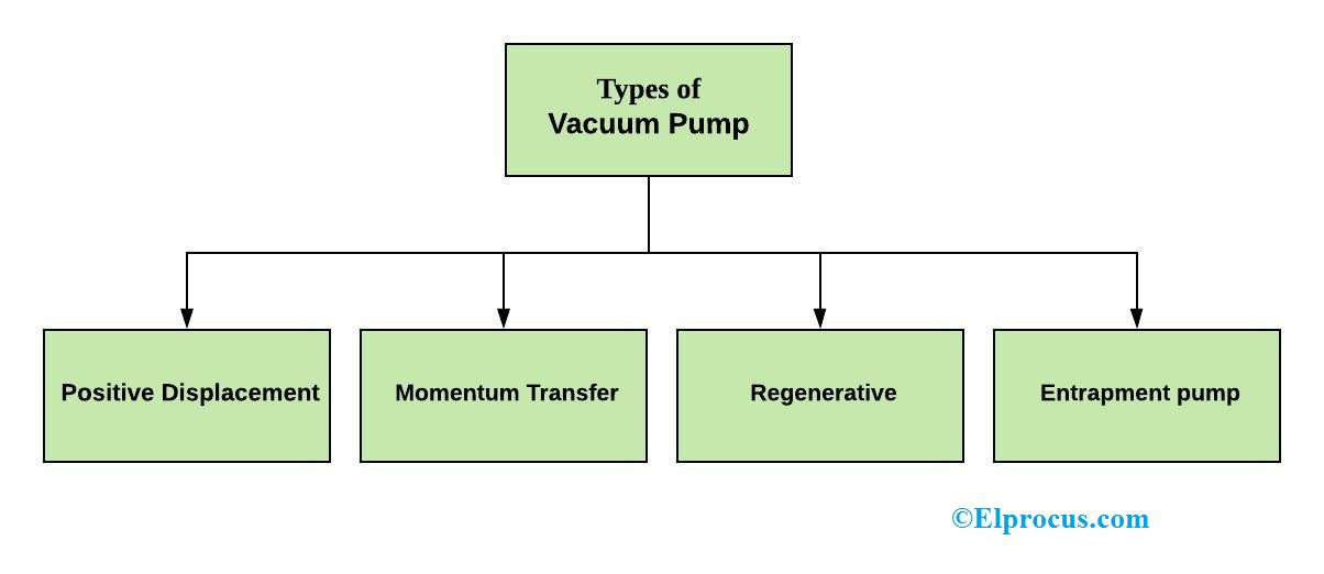 Types of Vacuum Pumps