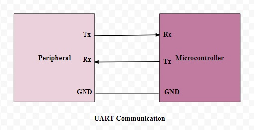 Basics of UART Explained - Communication Protocol, Block