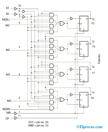 Universal Shift Register Diagram