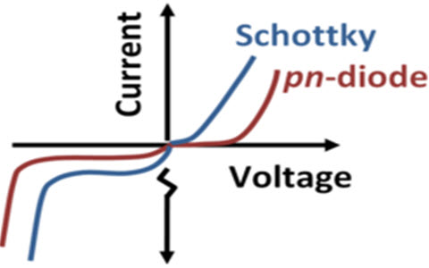 V-I Characteristics of Schottky Diode Vs Normal Diode
